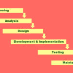 Software development process: Distinct phases to help manage your projects
